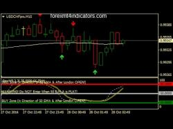 Binary Option Tutorials - HighLow Binary Strategy 3rd Candle High And Low Binary Opti
