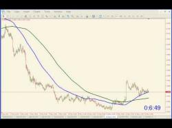 Binary Option Tutorials - 365 Trading Strategy Moving Average Strategy.mp4