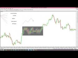 Binary Option Tutorials - PutandCall Splitting a range to find levels fo
