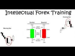Binary Option Tutorials - trading series Candlestick patterns Basic To Advan