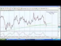 Binary Option Tutorials - forex euro 151106 El Euro Dolar ha superado el