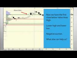 Binary Option Tutorials - trading powerful 3 Powerful Market Profile Trading S