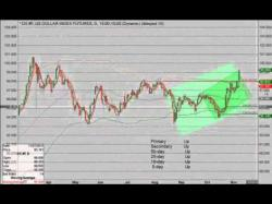 Binary Option Tutorials - forex euro Weekly Forex Forecast: U.S. Dollar