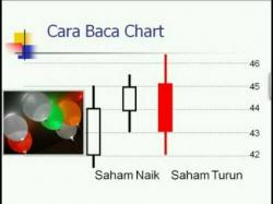 Binary Option Tutorials - trading saham Belajar Saham - Cara Baca Chart Tec