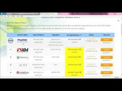 Binary Option Tutorials - Alpari Review Alpari UK Broker Review & $750 No D