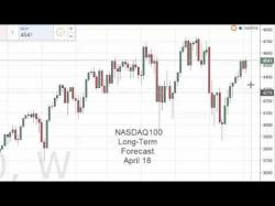 Binary Option Tutorials - BuzzTrade Video Course NASDAQ Index forecast for the week