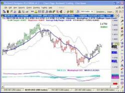 Binary Option Tutorials - trading sharing A Simple Day Trading Strategy - For