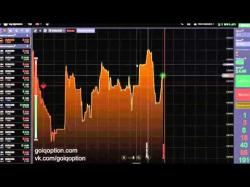 Binary Option Tutorials - SwiftOption Strategy iqoption простая страт�