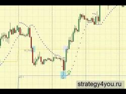 Binary Option Tutorials - SwiftOption Strategy Стратегия форекс 'Pi