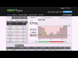 Binary Option Tutorials - SwiftOption Strategy Продолжение Обзора