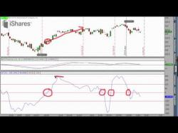 Binary Option Tutorials - TopOption Video Course Top 3 Technical Analysis Indicators