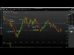 Binary Option Tutorials - Interactive Options Video Course How To Make $2,400 Every Day Within