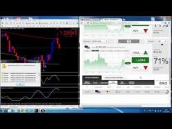 Binary Option Tutorials - BDSwiss Strategy Binary Options Strategy - WIN with
